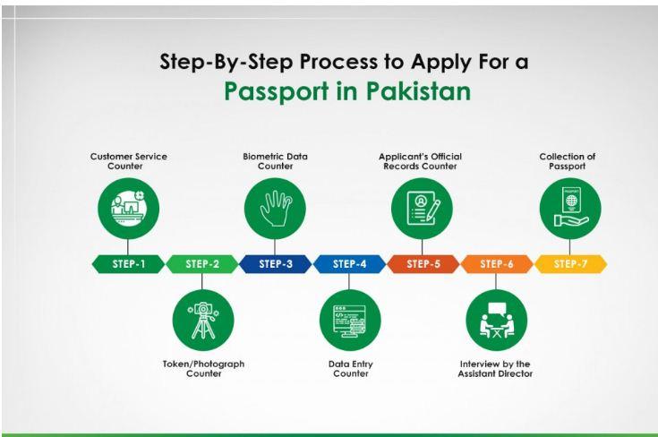 passport office karachi timings